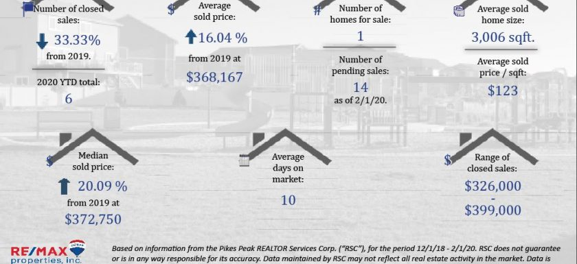 Jan Real Estate Stats Forest Meadows in Colorado Springs