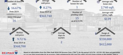 Home prices in Forest Meadows