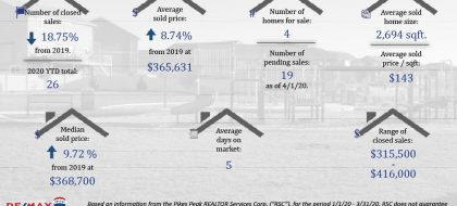 Forest Meadows Real Estate Stats