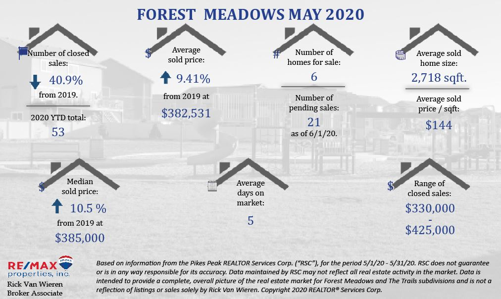 Forest Meadows May Stats