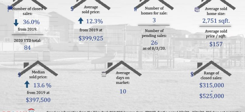 July Real Estate Stats for Forest Meadows
