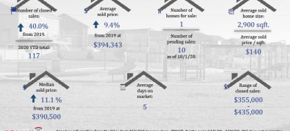 Real Estate Stats for Forest Meadows September 2020