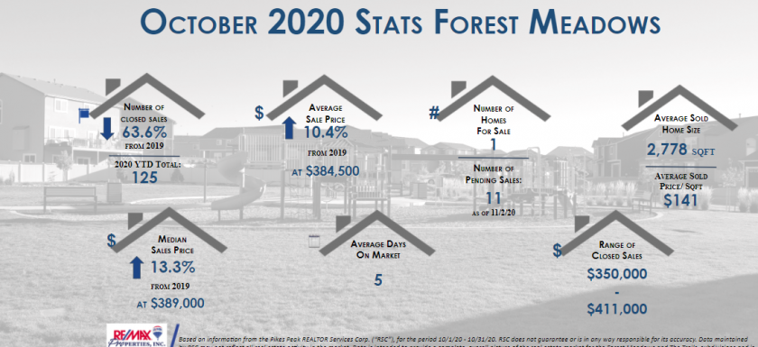 real estate stats october 2020 for forest meadows