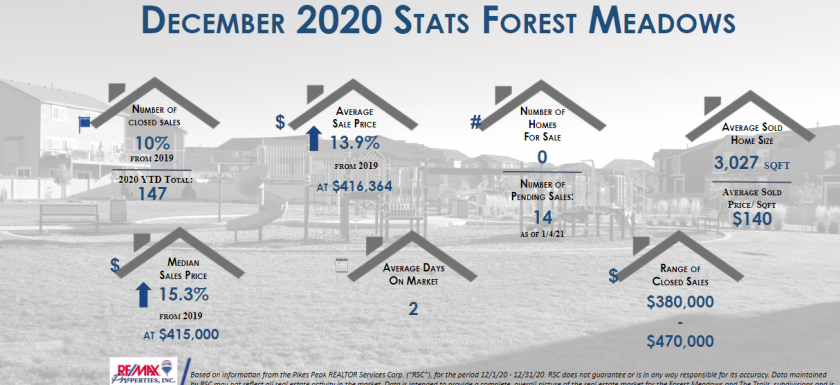 Forest Meadows Real Estate Stats Dec 2020