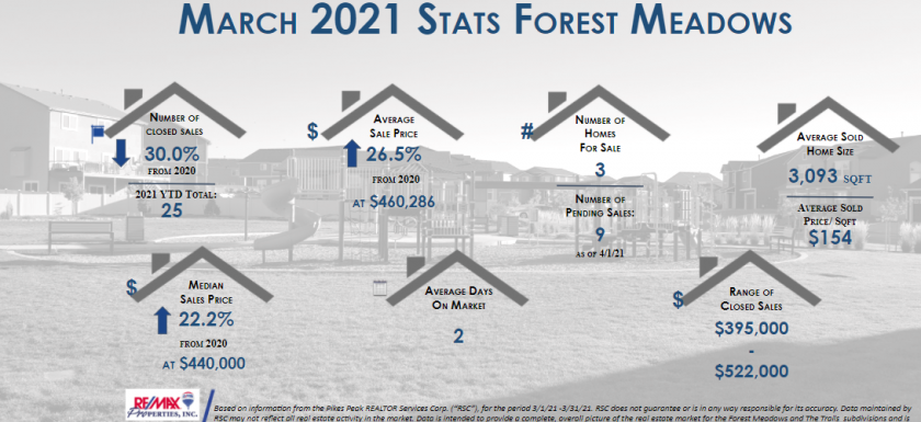 Real estate stats Forest Meadows