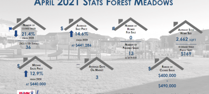 Forest Meadows real estate statistics April 2021