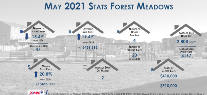Forest Meadows Real Estate Stats May 2021