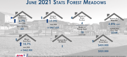 Forest Meadows Real Estate Stats June 2021