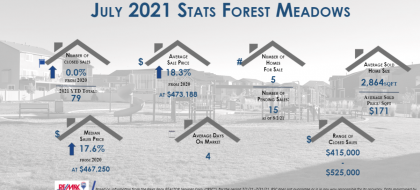 Forest Meadows Real Estate Stats July 2021