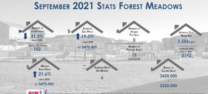 Forest Meadows Real Estate September 2021